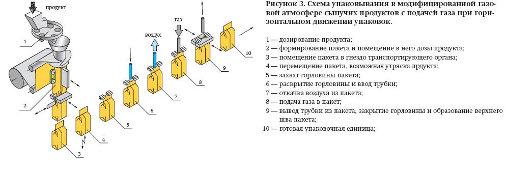 Схема упаковывания в